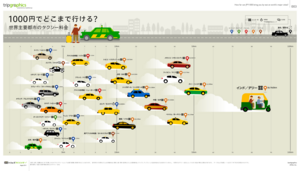 1000yen to where by taxi in the world.png